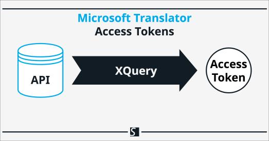 Retrieve Microsoft Translator API Access Tokens with XQuery and BaseX