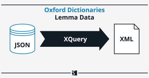 Retrieve Oxford Dictionaries API Lemma Data as XML with XQuery and BaseX